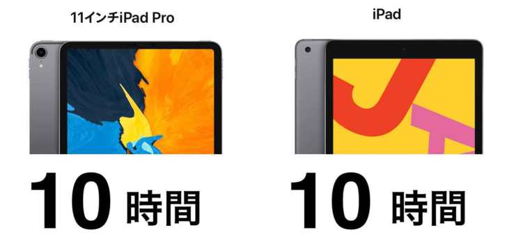 ipad-ipad-pro-Battery