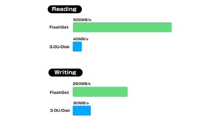 reading-ssd-hdd