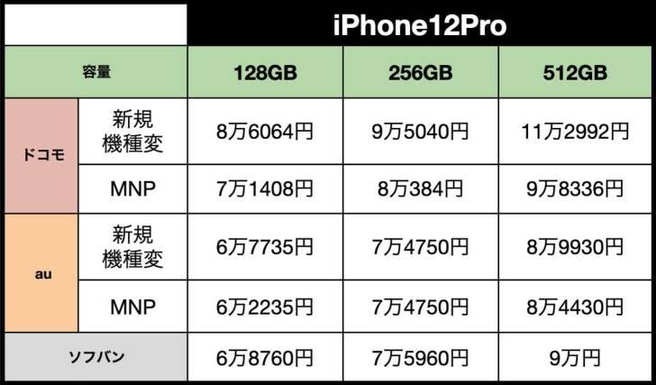 iPhone12Pro-hikaku2