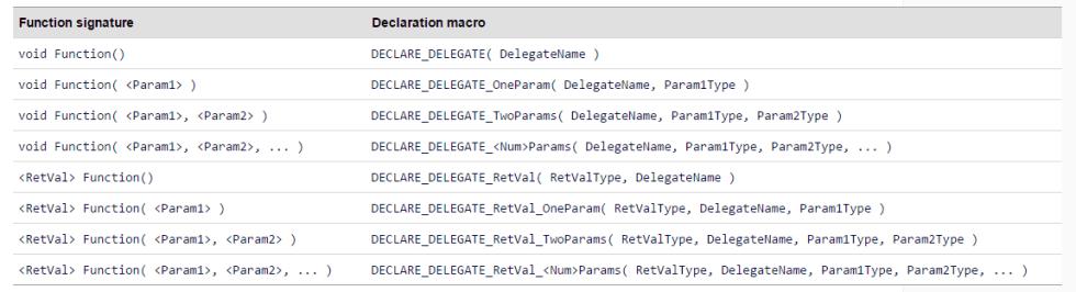 delegates_table