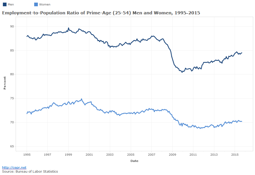 Employment-to-Population Ratio of Prime-Age (25-54) Men and Women, 1995-2015