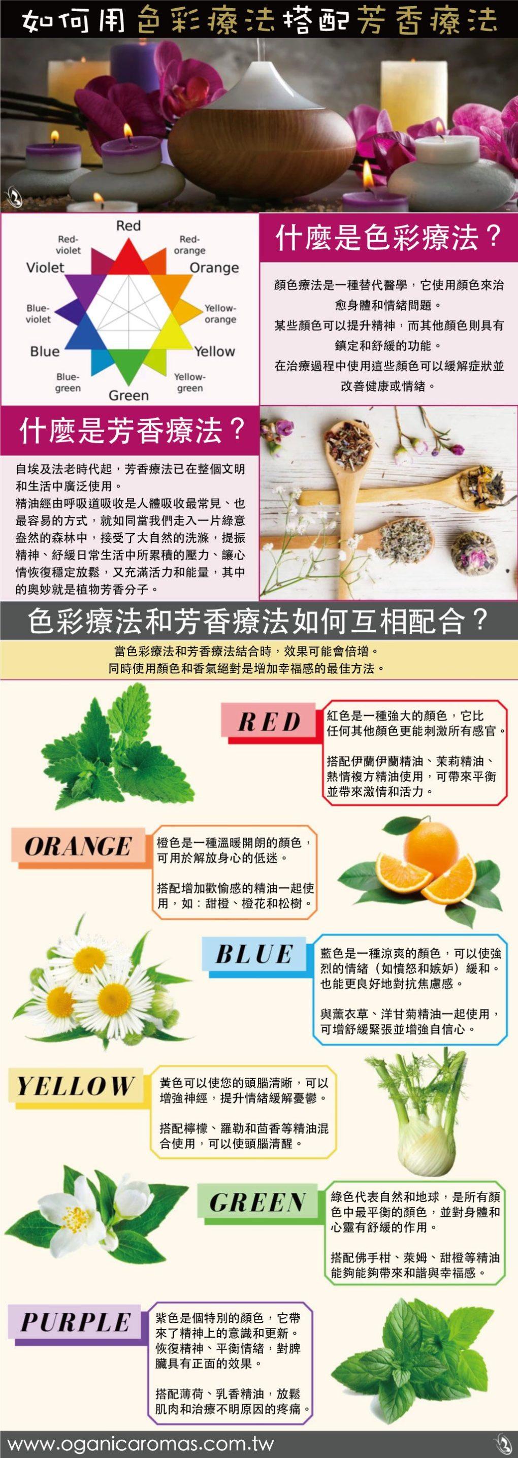 色彩療法與芳香療法