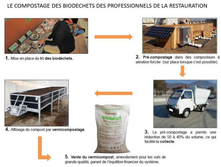 Capture schéma compostage
