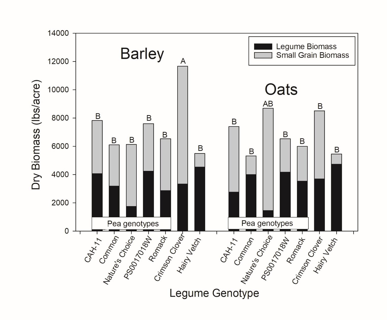 Biomass Production With Legume And Small Grain Cover Crop
