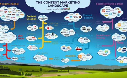 Image showing the numerous tools a company uses for content marketing, and the sheer number of such tools.