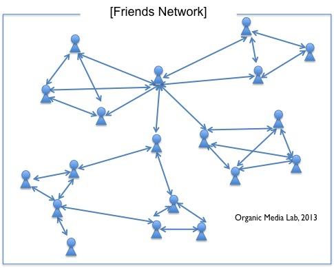 구독 네트워크와 달리 친구 네트워크는 신청-수락 관계가 필요한 양방향 네트워크이다.