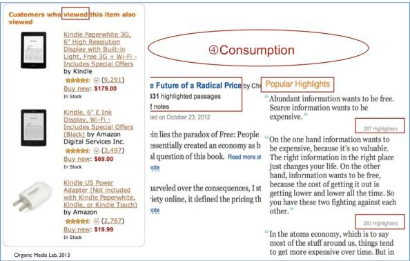 소비는 가장 일반적인 매개행위이다. 전자책에서 밑줄을 치는 것도 다른 사람의 독서와 구매에 영향을 미치는 매개 행위로 볼 수 있다.