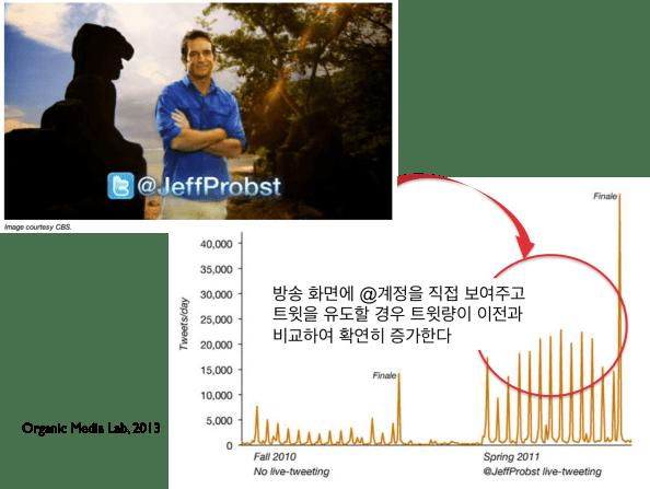 방송 화면에 @계정을 직접 보여주고 트윗을 유도할 경우 트윗량이 이전과 비교하여 확연히 증가한다 (https://dev.twitter.com/media/twitter-tv 자료를 재구성)