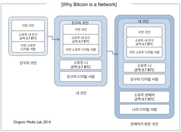 비트코인은 디지털서명의 연결이다. 'From과 To'의 관계를 반드시 포함하고 있는 (그 자체로) 링크이며 '과거의 거래' 또한 포함하고 있는 네트워크이다.