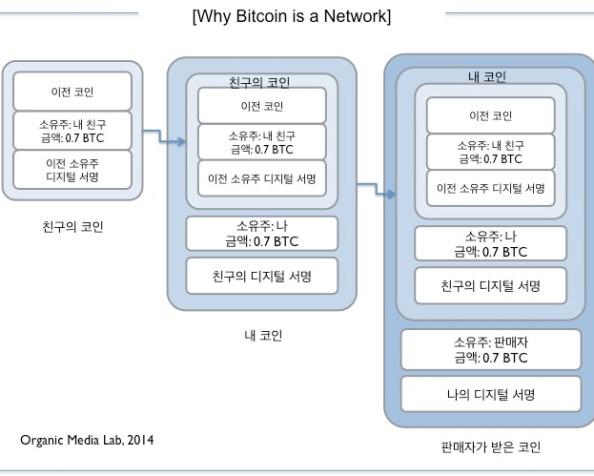 비트코인, 우리가 은행이다  (We are a Bank in Bitcoin)