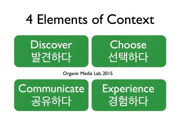 이 4가지 요소는 컨텍스트를 개념적으로 규정하는 요소임과 동시에 컨텍스트를 발현시키는 4가지 작용( action)이기도 하다. 각각 고유한 컨텍스트를 형성하지만 4가지는 순차적이거나 독립적이지 않고 동시에 끊김이 없이 이뤄진다. 컨텍스트란 정지된 것이 아니라 끊임없이 흘러가는 하나의 상태(status)다.
