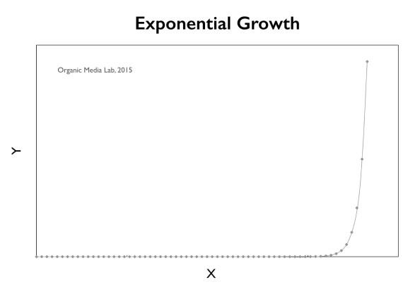 모든 기업들은 기하급수적(exponential)으로 성장하는 네트워크 효과를 꿈꾼다 (그래프는 y = 2^x)