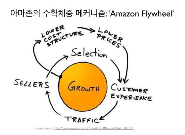 AmazonFlywheel