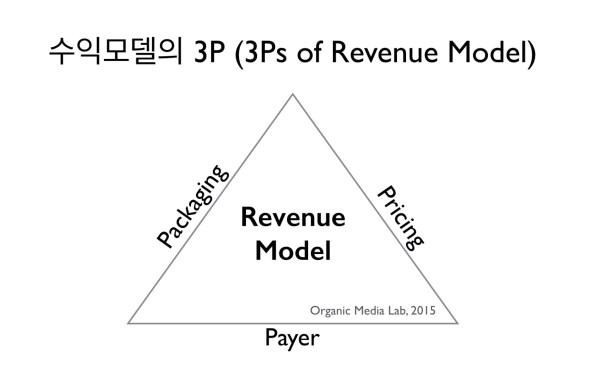 수익모델은 누가(Payer), 무엇에 대해(Packaging), 얼마나/어떻게(Pricing) 지불할 것인가에 대한 이야기다