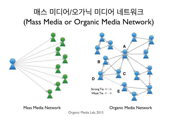 매스 미디어와 오가닉 미디어의 차이는 일방향이냐 양방향이냐에서 머물지 않고 네트워크의 근본적인 구조와 역학에서 더 큰 차이를 보인다.