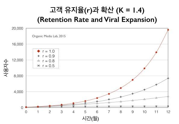 고객 유지율(retention rate)이 감소하면 확산의 속도가 급격히 줄어든다(초기 가입자 수 100명, 감염 기간 30일, K = 1.4 가정)