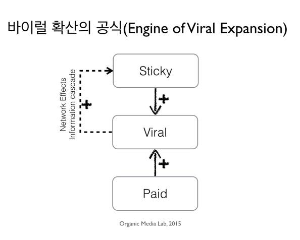 고객이 영업사원이다: 바이럴 확산의 공식(Sticky-Viral-Paid), 어떻게 조합할 것인가?
