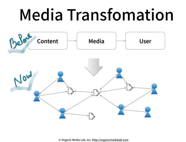 Media-Transformation