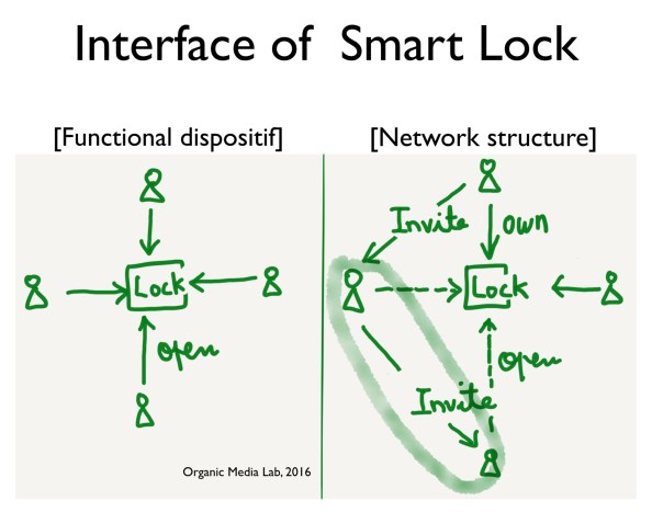 인터페이스를 기능적(물리적) 장치로 볼 것인가, 연결을 만드는 구조로 볼 것인가에 따라 기획, 개발 과정, 그리고 인터페이스의 가치도 달라진다.