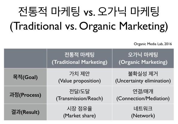 오가닉 마케킹은 이미 존재한다고 믿고 있는 가치를 전달하는 것이 아니라, 고객의 경험을 기반으로 가치를 찾아가는 과정이다. 고객의 연결을 도와주면서 불확실성을 줄여가는 과정에서 가치를 발견하는 것이며 네트워크가 그 성과다.