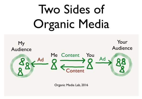 오가닉 미디어는 혼자서는 존재할 수 없는 미디어다. 그러므로 나의 콘텐츠를 광고하는 유일한 방법은 먼저 타인을 미디어로 존재할 수 있도록 도와주는 길 뿐이다. 이 때 나의 콘텐츠는 그를 통해 그의 청중에게 도달한다. 광고된다. 나도 같은 방식으로 동작한다. 그 결과가 네트워크다. 내가 그의 청중과 그리고 그가 나의 청중과 연결될 수 있는 가능성을 서로 열어주는 것이다.