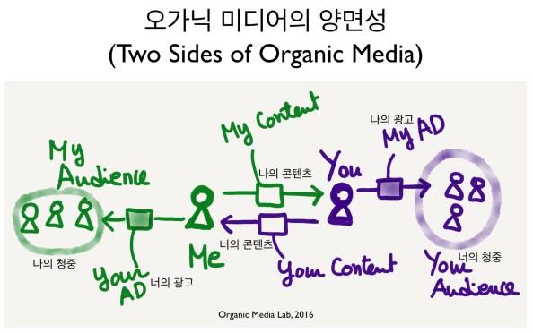 오가닉 미디어의 양면성. 고객 정의를 위한 문제의 출발점.