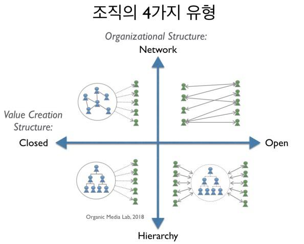 [조직없는 조직화] 조직의 4가지 유형 (4 Types of Organizations)