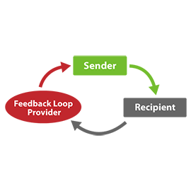 How email spam feedback loops work.