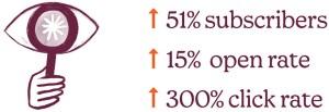 Mailchimp results