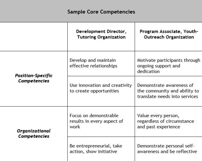 Competency-Based Hiring