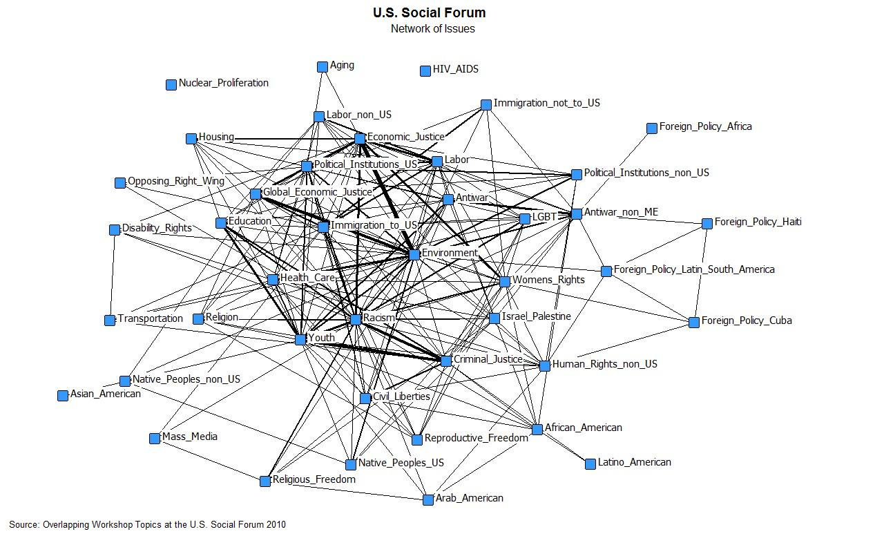 Issue Networks Of The American Left