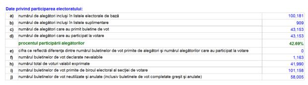 alegeri-prezidentiale-orhei-cifre