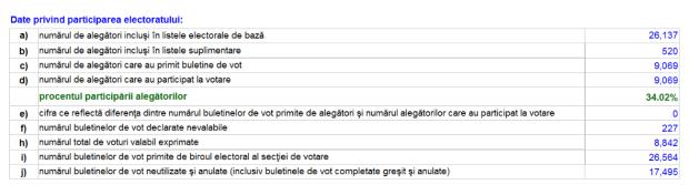 alegeri-prezindentiale-orhei-oras-cifre