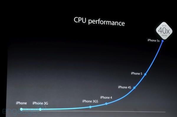 歴代iPhoneに搭載されたCPUのパフォーマンスの比較(Engadgetより)