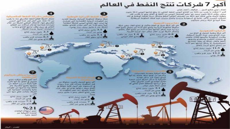 من هي أكبر 7 شركات تنتج النفط في العالم