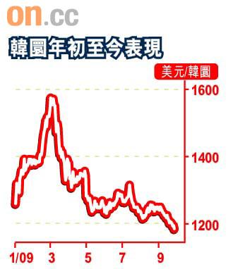 Smart Money:債券基金鍾情亞洲 - 東方日報