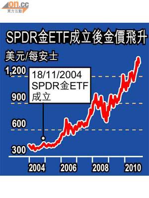 國金Forum:SPDR黃金ETF帶旺金價 - 東方日報