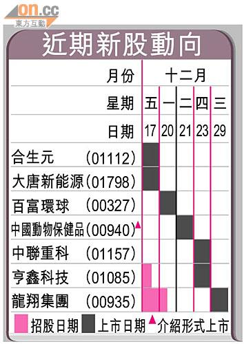 重農行每手帳蝕50元 - 東方日報