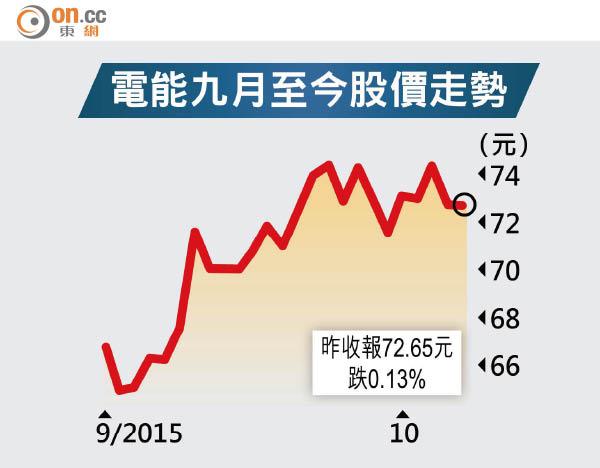 長建提價合併電能 - 東方日報
