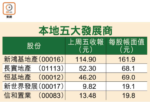 投資動向:中資幫手 地產股起動 - 東方日報