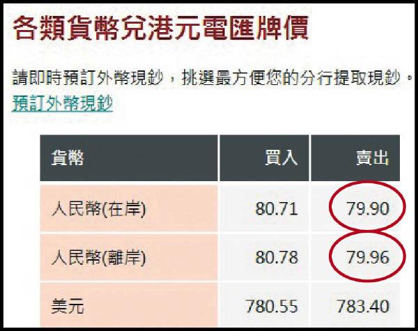 人幣超強 兌每百港元升見79.9 - 東方日報