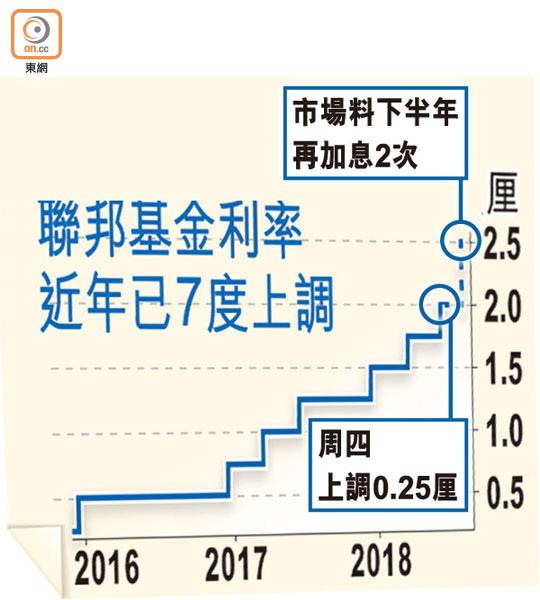 港銀行傾向9月加息 - 東方日報