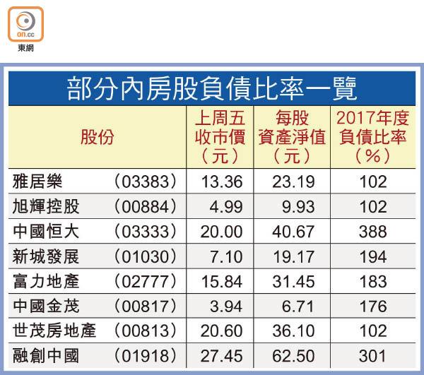 投資動向:人幣貶值炒乜股? - 東方日報
