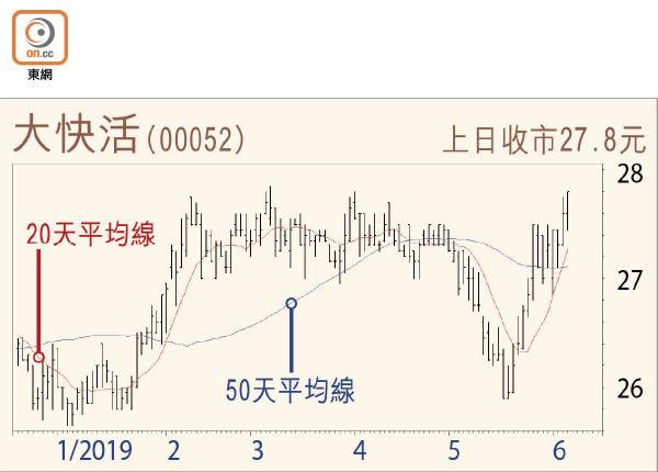 股市估市:大市短期動力欠奉 宜觀望 - 東方日報
