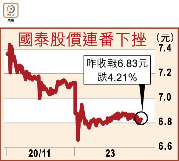 旅遊氣泡押後 國泰瀉4% 市值日失19億 - 東方日報