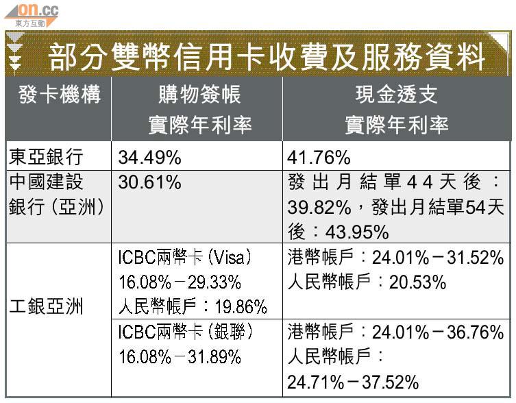 雙幣信用卡簽帳東亞銀行年利率最高 - 東方日報