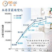 港府減貧邀功淡化退保 - 東方日報
