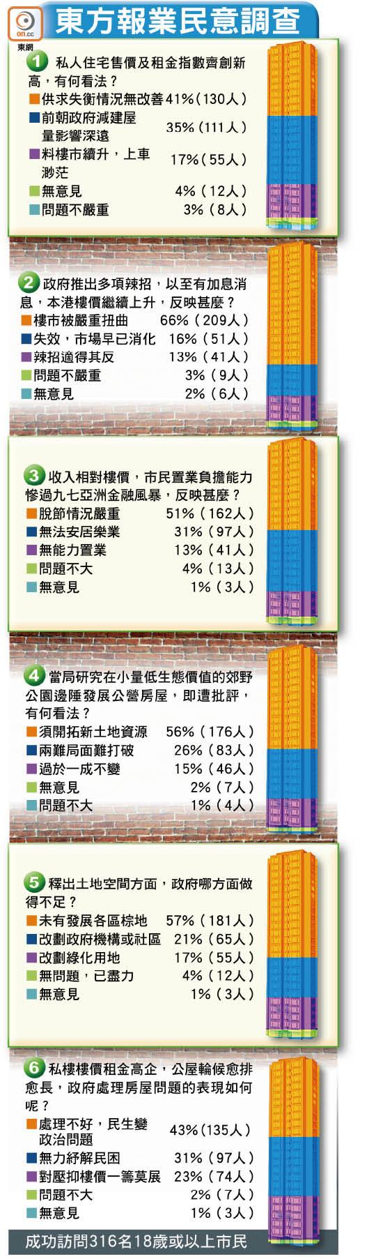 東方民調:政府無能 辣招無力 樓價愈升 民生愈苦 - 東方日報