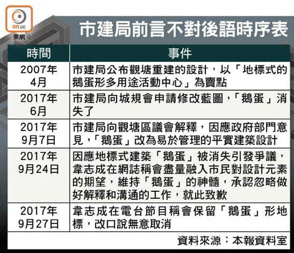 觀塘重建拒認「鵝蛋」消失 市建局反口覆舌 - 東方日報