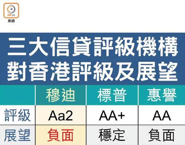 穆迪加入唱淡香港 評級展望降至負面 - 東方日報